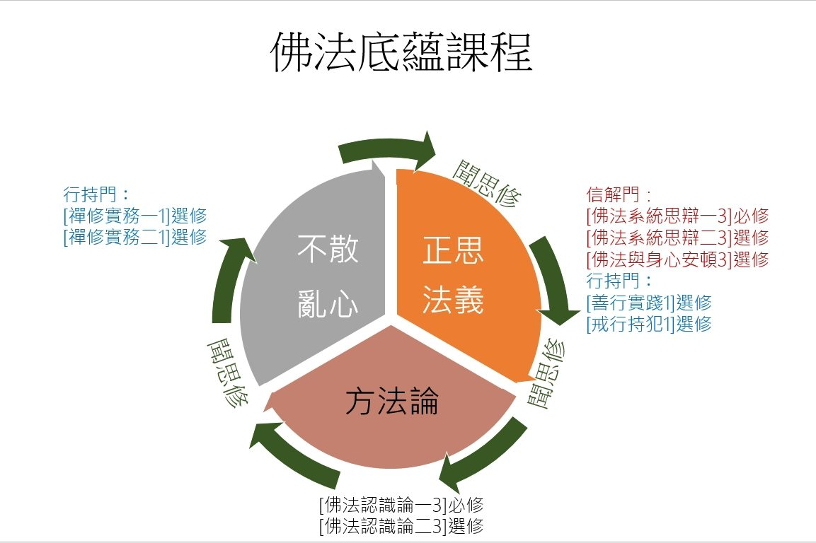 Read more about the article 【佛法底蘊課程建構完成】
